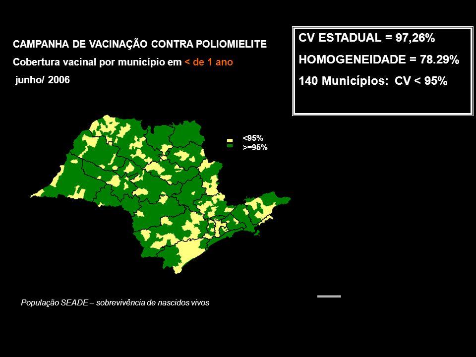 População SEADE – sobrevivência de nascidos vivos CV ESTADUAL = 97,26% HOMOGENEIDADE = 78.29% 140 Municípios: CV < 95% CAMPANHA DE VACINAÇÃO CONTRA POLIOMIELITE Cobertura vacinal por município em < de 1 ano junho/ 2006 <95% >=95%