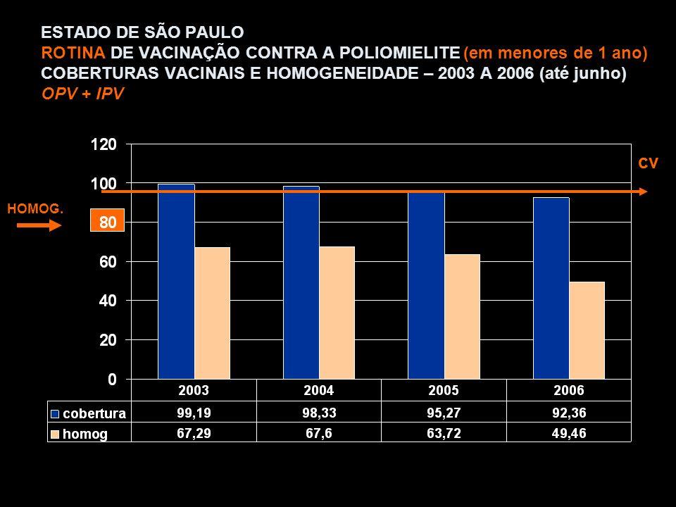 ESTADO DE SÃO PAULO ROTINA DE VACINAÇÃO CONTRA A POLIOMIELITE (em menores de 1 ano) COBERTURAS VACINAIS E HOMOGENEIDADE – 2003 A 2006 (até junho) OPV + IPV HOMOG.