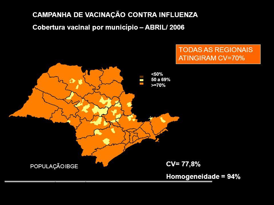 CAMPANHA DE VACINAÇÃO CONTRA INFLUENZA Cobertura vacinal por município – ABRIL/ 2006 POPULAÇÃO IBGE CV= 77,8% Homogeneidade = 94% <50% 50 a 69% >=70% TODAS AS REGIONAIS ATINGIRAM CV=70%