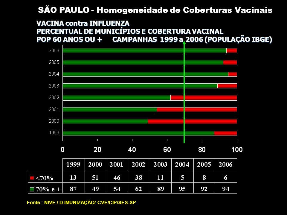 Fonte : NIVE / D.IMUNIZAÇÃO/ CVE/CIP/SES-SP VACINA contra INFLUENZA PERCENTUAL DE MUNICÍPIOS E COBERTURA VACINAL POP 60 ANOS OU + CAMPANHAS 1999 a 2006 (POPULAÇÃO IBGE) SÃO PAULO - Homogeneidade de Coberturas Vacinais