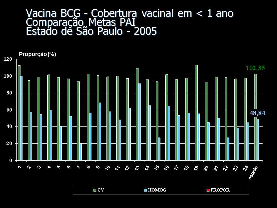 Vacina BCG - Cobertura vacinal em < 1 ano Comparação Metas PAI Estado de São Paulo - 2005 Proporção (%)