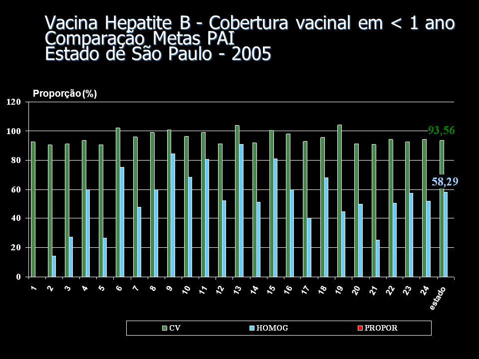 Vacina Tetra + DTPa+DTP+Penta+DT Cobertura vacinal em < 1 ano Comparação Metas PAI Estado de São Paulo - 2005 Proporção (%)