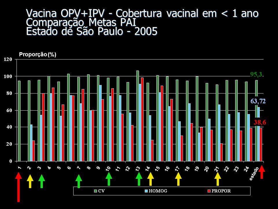 Vacina OPV+IPV - Cobertura vacinal em < 1 ano Comparação Metas PAI Estado de São Paulo - 2005 Proporção (%)