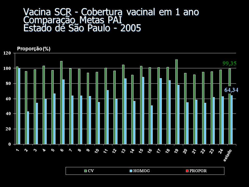 Vacina SCR - Cobertura vacinal em 1 ano Comparação Metas PAI Estado de São Paulo - 2005 Proporção (%)