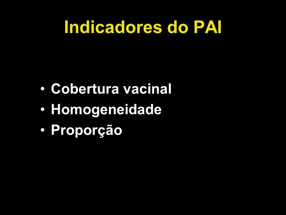 Indicadores do PAI Cobertura vacinal Homogeneidade Proporção