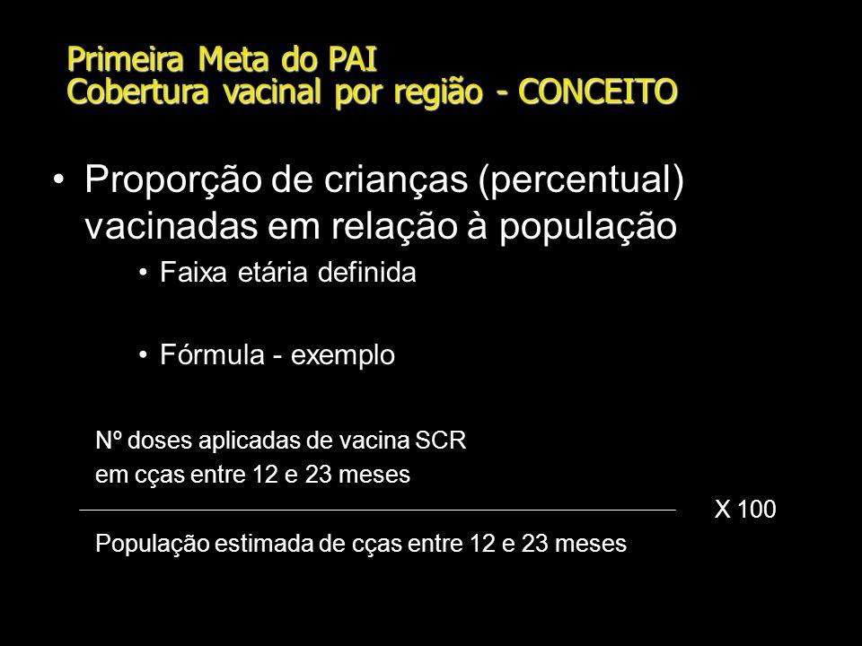 Primeira Meta do PAI Cobertura vacinal por região - CONCEITO Proporção de crianças (percentual) vacinadas em relação à população Faixa etária definida Fórmula - exemplo Nº doses aplicadas de vacina SCR em cças entre 12 e 23 meses X 100 População estimada de cças entre 12 e 23 meses