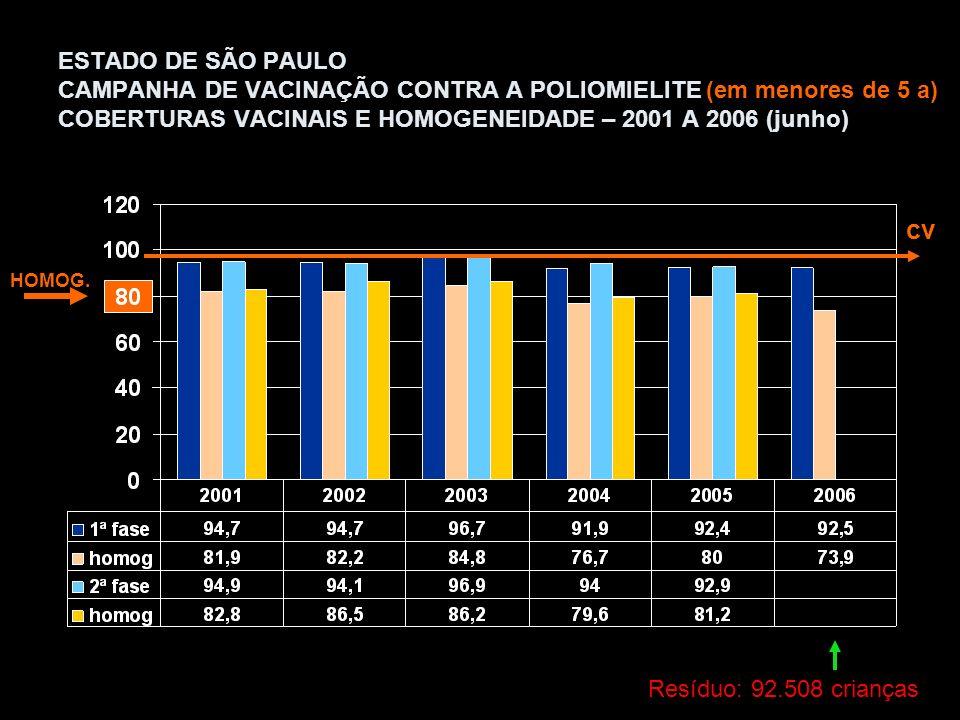 ESTADO DE SÃO PAULO CAMPANHA DE VACINAÇÃO CONTRA A POLIOMIELITE (em menores de 5 a) COBERTURAS VACINAIS E HOMOGENEIDADE – 2001 A 2006 (junho) HOMOG.