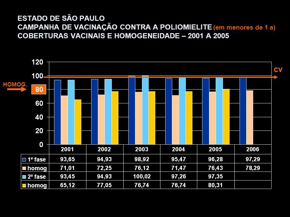 ESTADO DE SÃO PAULO CAMPANHA DE VACINAÇÃO CONTRA A POLIOMIELITE (em menores de 1 a) COBERTURAS VACINAIS E HOMOGENEIDADE – 2001 A 2005 HOMOG.
