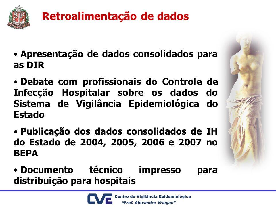 Retroalimentação de dados Apresentação de dados consolidados para as DIR Debate com profissionais do Controle de Infecção Hospitalar sobre os dados do