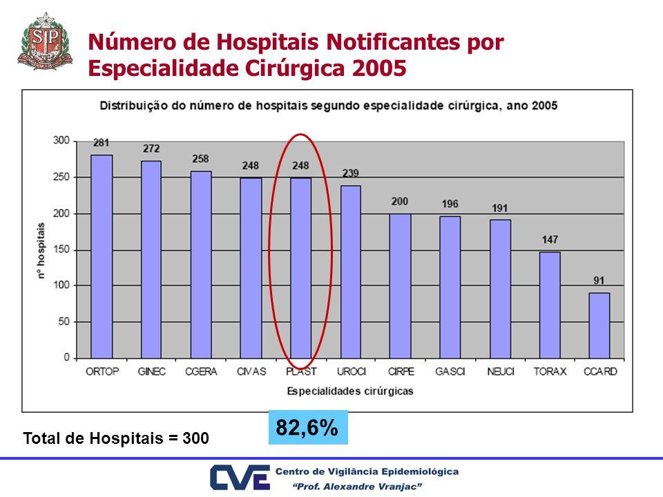 Número de Hospitais Notificantes por Especialidade Cirúrgica 2005 Total de Hospitais = 300 82,6%