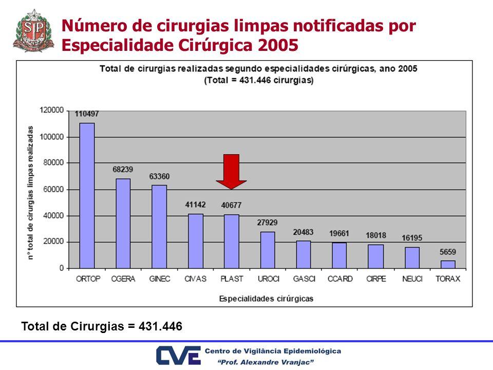 Número de cirurgias limpas notificadas por Especialidade Cirúrgica 2005 Total de Cirurgias = 431.446