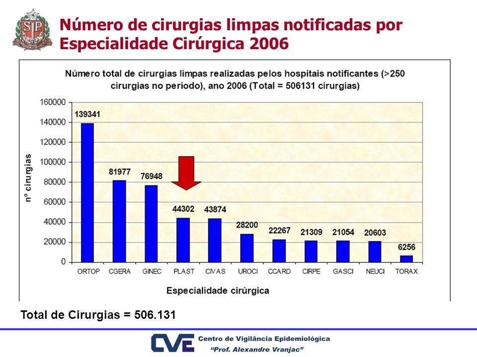 Número de cirurgias limpas notificadas por Especialidade Cirúrgica 2006 Total de Cirurgias = 506.131