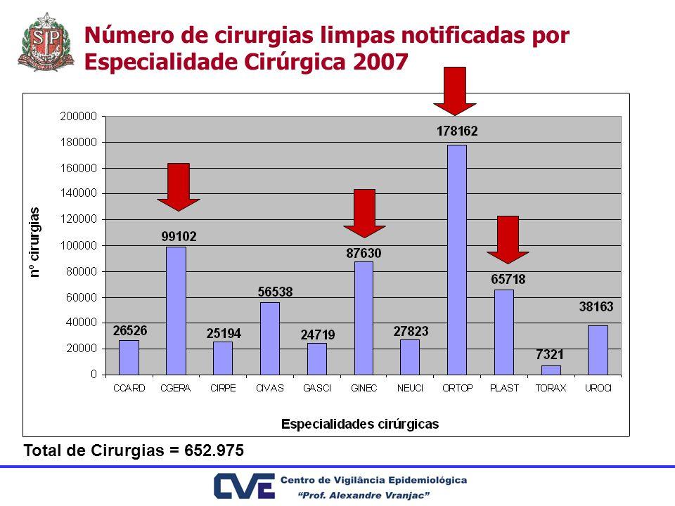 Número de cirurgias limpas notificadas por Especialidade Cirúrgica 2007 Total de Cirurgias = 652.975