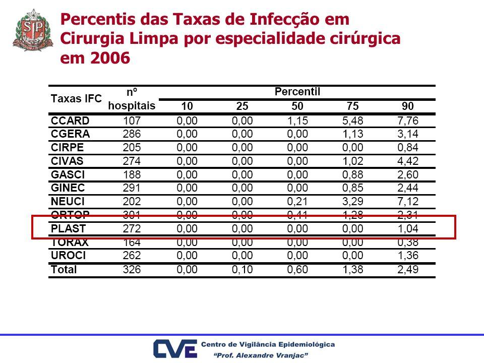 Percentis das Taxas de Infecção em Cirurgia Limpa por especialidade cirúrgica em 2006