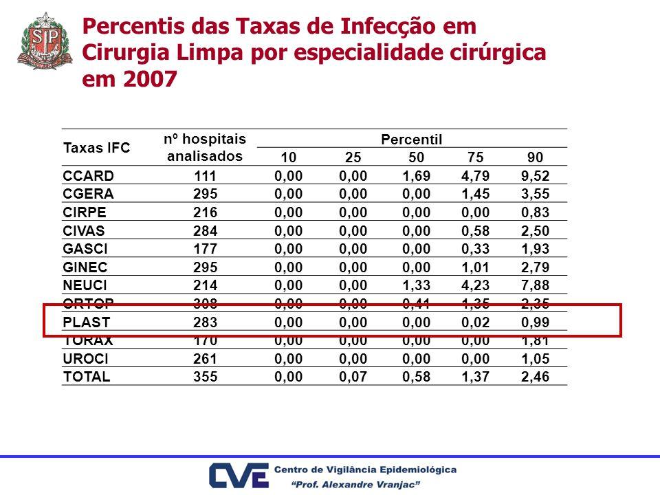 Percentis das Taxas de Infecção em Cirurgia Limpa por especialidade cirúrgica em 2007 Taxas IFC nº hospitais analisados Percentil 1025507590 CCARD1110