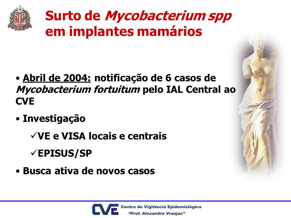 Surto de Mycobacterium spp em implantes mamários Abril de 2004: notificação de 6 casos de Mycobacterium fortuitum pelo IAL Central ao CVE Investigação