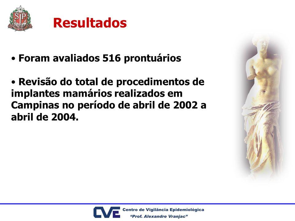 Resultados Foram avaliados 516 prontuários Revisão do total de procedimentos de implantes mamários realizados em Campinas no período de abril de 2002