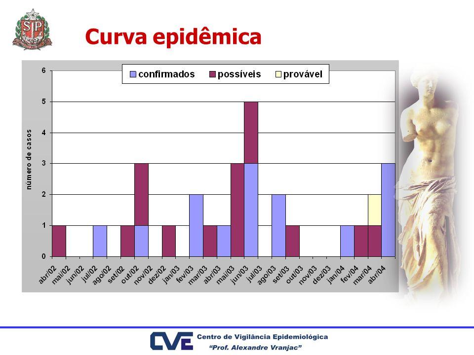 Curva epidêmica