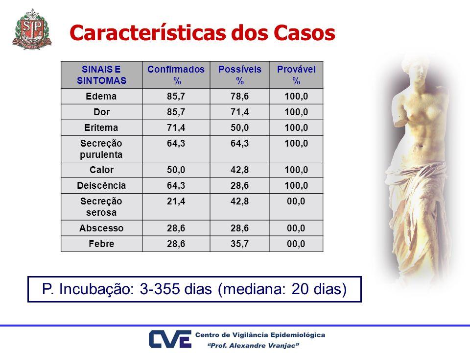 Características dos Casos P. Incubação: 3-355 dias (mediana: 20 dias) SINAIS E SINTOMAS Confirmados % Possíveis % Provável % Edema85,778,6100,0 Dor85,