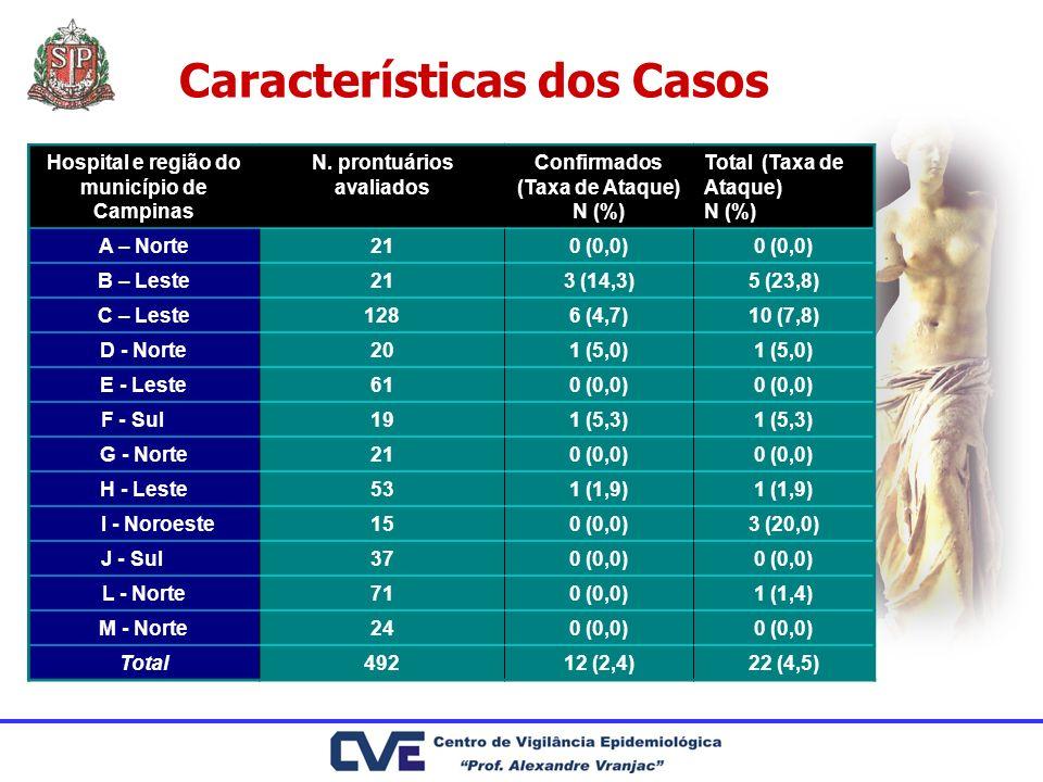Características dos Casos Hospital e região do município de CampinasN. prontuários avaliadosConfirmados (Taxa de Ataque) N (%) Total (Taxa de Ataque)