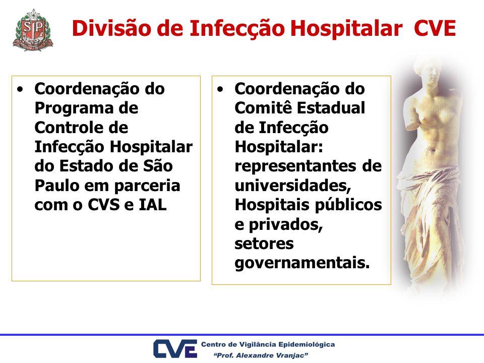 Características dos Casos Hospital e região do município de CampinasN.