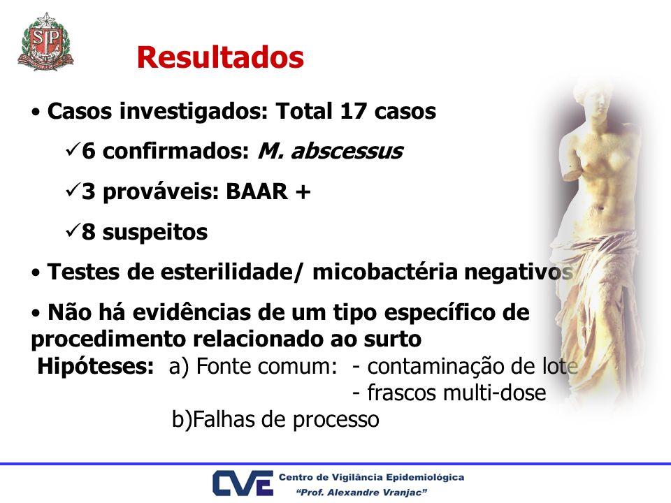 Resultados Casos investigados: Total 17 casos 6 confirmados: M. abscessus 3 prováveis: BAAR + 8 suspeitos Testes de esterilidade/ micobactéria negativ