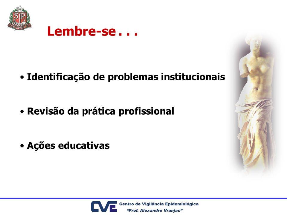 Lembre-se... Identificação de problemas institucionais Revisão da prática profissional Ações educativas