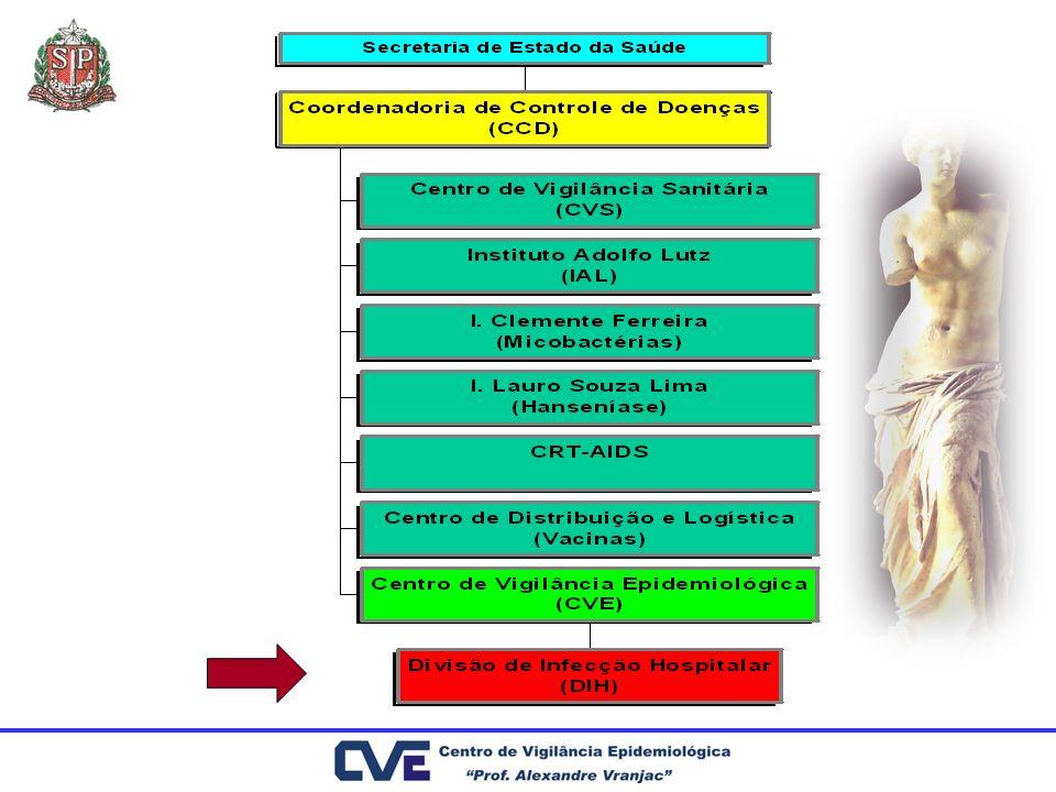 Implantado em 17 de fevereiro de 2004 Implantação de Projeto Piloto em São José dos Campos Notificação adequada às características básicas do hospital Sistema De Vigilância Epidemiológica Das Infecções Hospitalares Do Estado De São Paulo