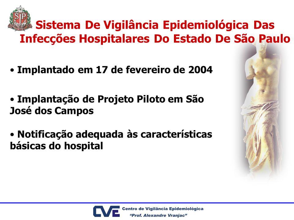 Implantado em 17 de fevereiro de 2004 Implantação de Projeto Piloto em São José dos Campos Notificação adequada às características básicas do hospital
