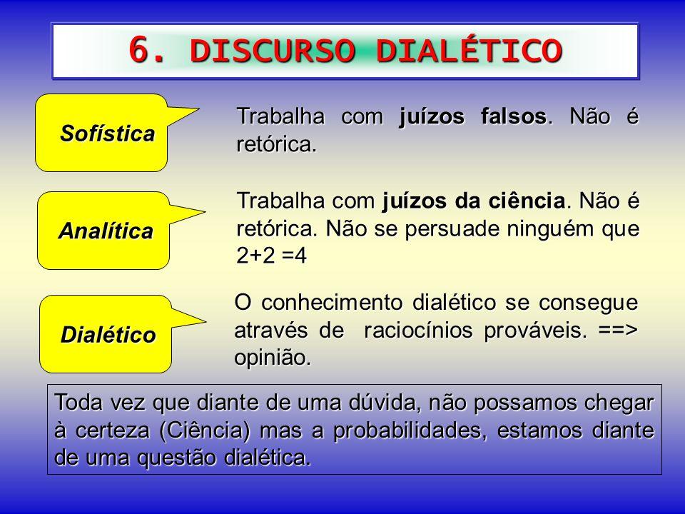 6. DISCURSO DIALÉTICO Sofística Sofística Analítica Analítica Dialético Dialético O conhecimento dialético se consegue através de raciocínios provávei