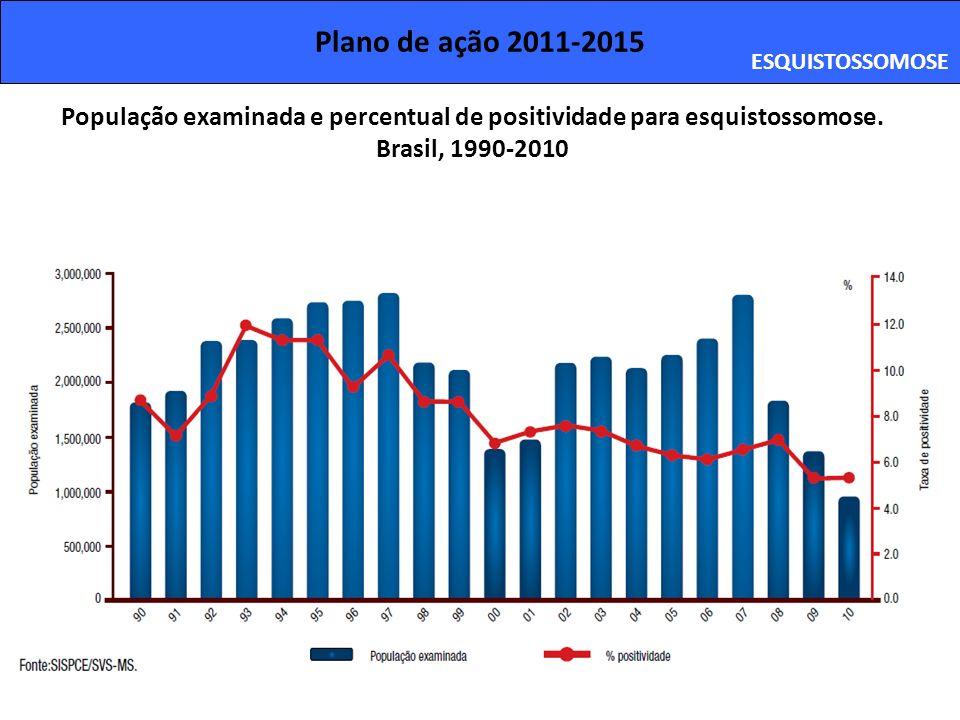 Plano de ação 2011-2015 População examinada e percentual de positividade para esquistossomose. Brasil, 1990-2010 ESQUISTOSSOMOSE
