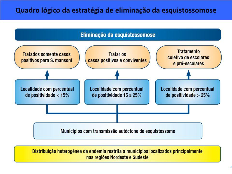 Quadro lógico da estratégia de eliminação da esquistossomose