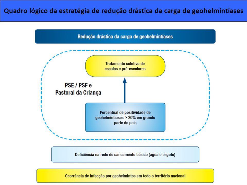 Quadro lógico da estratégia de redução drástica da carga de geohelmintíases