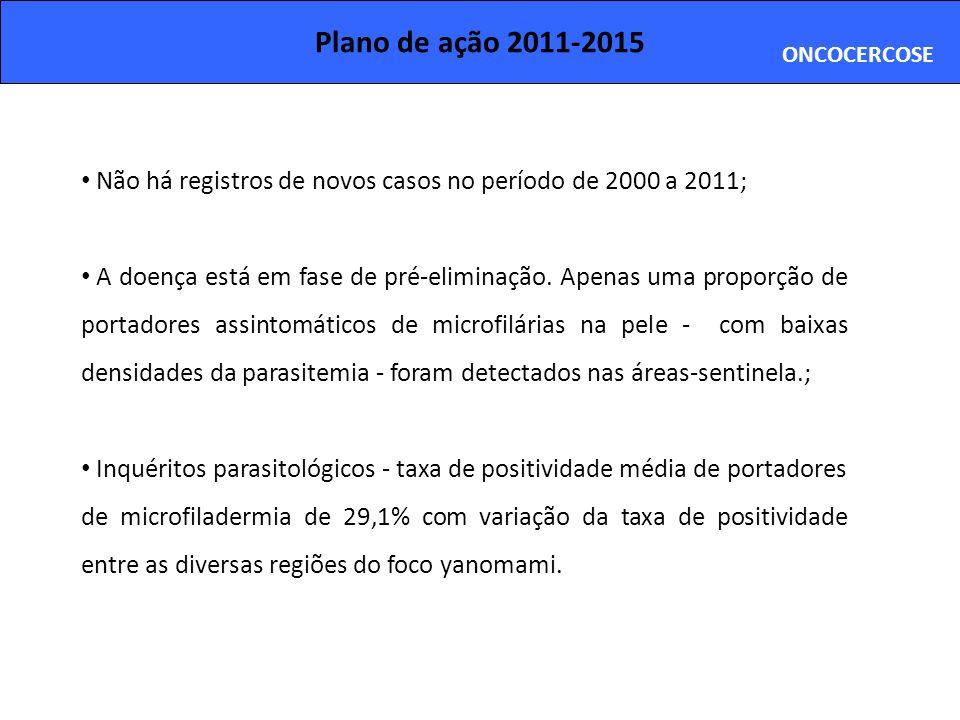 Plano de ação 2011-2015 ONCOCERCOSE Não há registros de novos casos no período de 2000 a 2011; A doença está em fase de pré-eliminação. Apenas uma pro