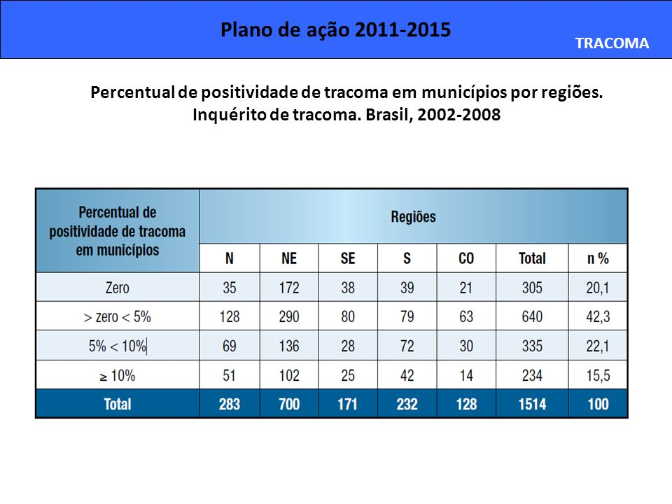 Plano de ação 2011-2015 TRACOMA Percentual de positividade de tracoma em municípios por regiões. Inquérito de tracoma. Brasil, 2002-2008