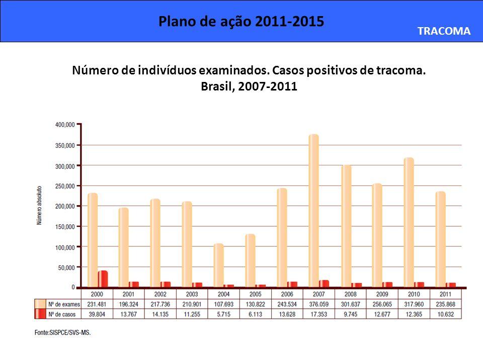 Plano de ação 2011-2015 TRACOMA Número de indivíduos examinados. Casos positivos de tracoma. Brasil, 2007-2011