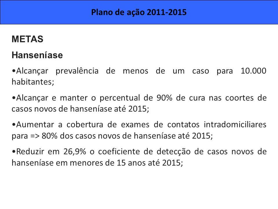 METAS Hanseníase Alcançar prevalência de menos de um caso para 10.000 habitantes; Alcançar e manter o percentual de 90% de cura nas coortes de casos n