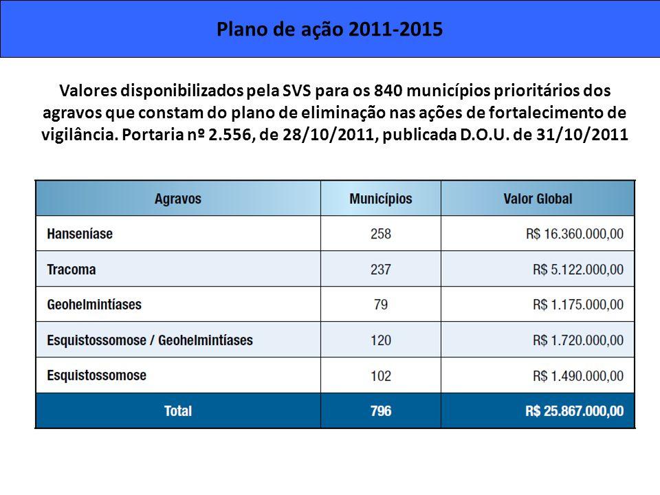 Plano de ação 2011-2015 Valores disponibilizados pela SVS para os 840 municípios prioritários dos agravos que constam do plano de eliminação nas ações
