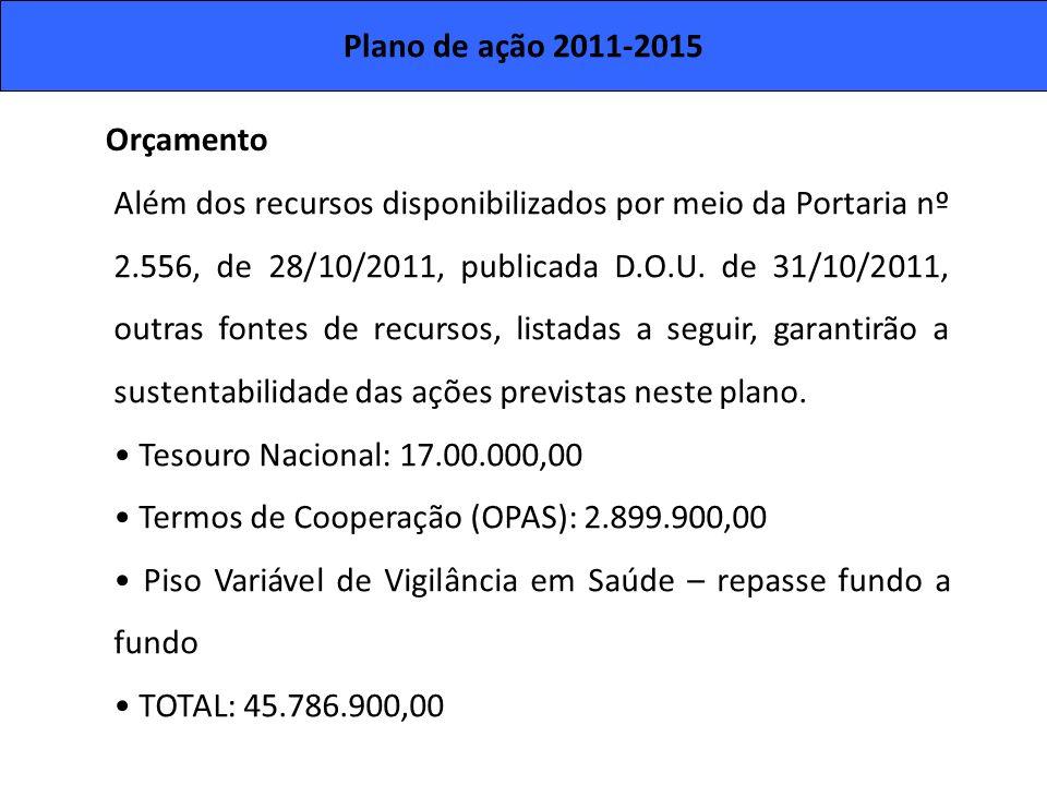 Plano de ação 2011-2015 Além dos recursos disponibilizados por meio da Portaria nº 2.556, de 28/10/2011, publicada D.O.U. de 31/10/2011, outras fontes