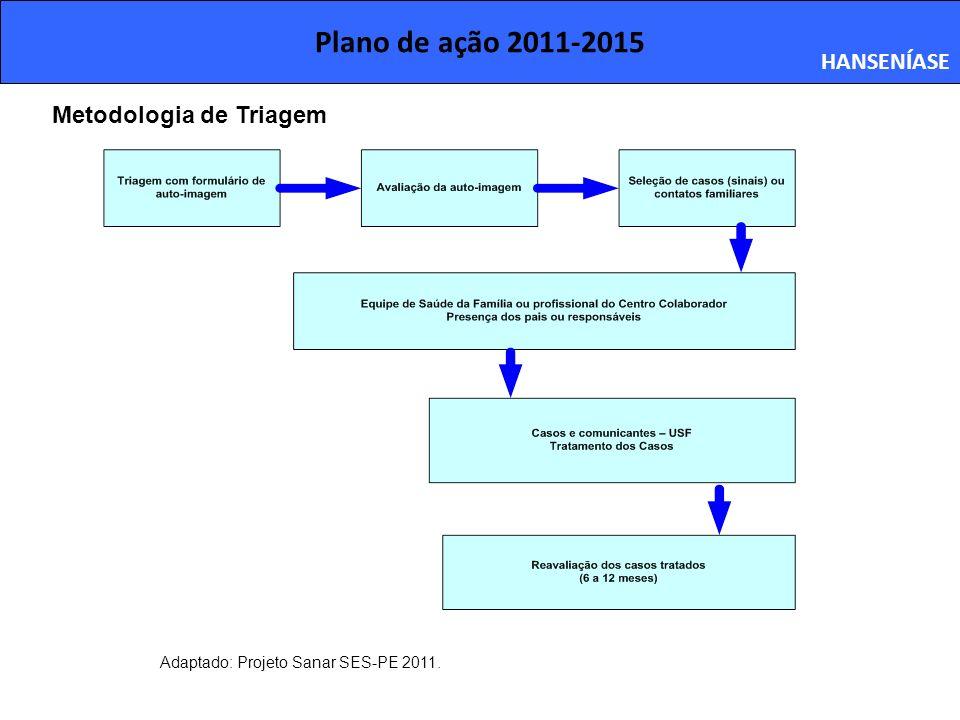 Plano de ação 2011-2015 HANSENÍASE Adaptado: Projeto Sanar SES-PE 2011. Metodologia de Triagem
