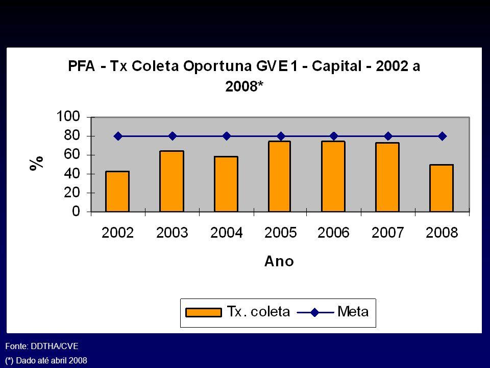 Fonte: DDTHA/CVE (*) Dado até abril 2008
