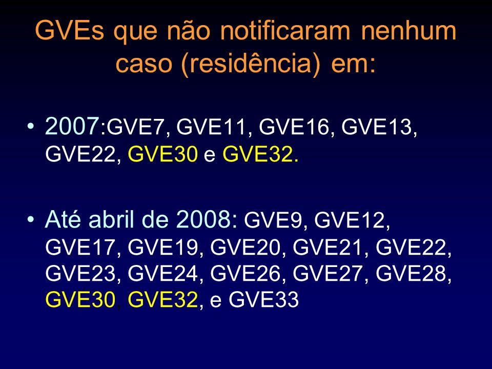GVEs que não notificaram nenhum caso (residência) em: 2007 :GVE7, GVE11, GVE16, GVE13, GVE22, GVE30 e GVE32. Até abril de 2008: GVE9, GVE12, GVE17, GV
