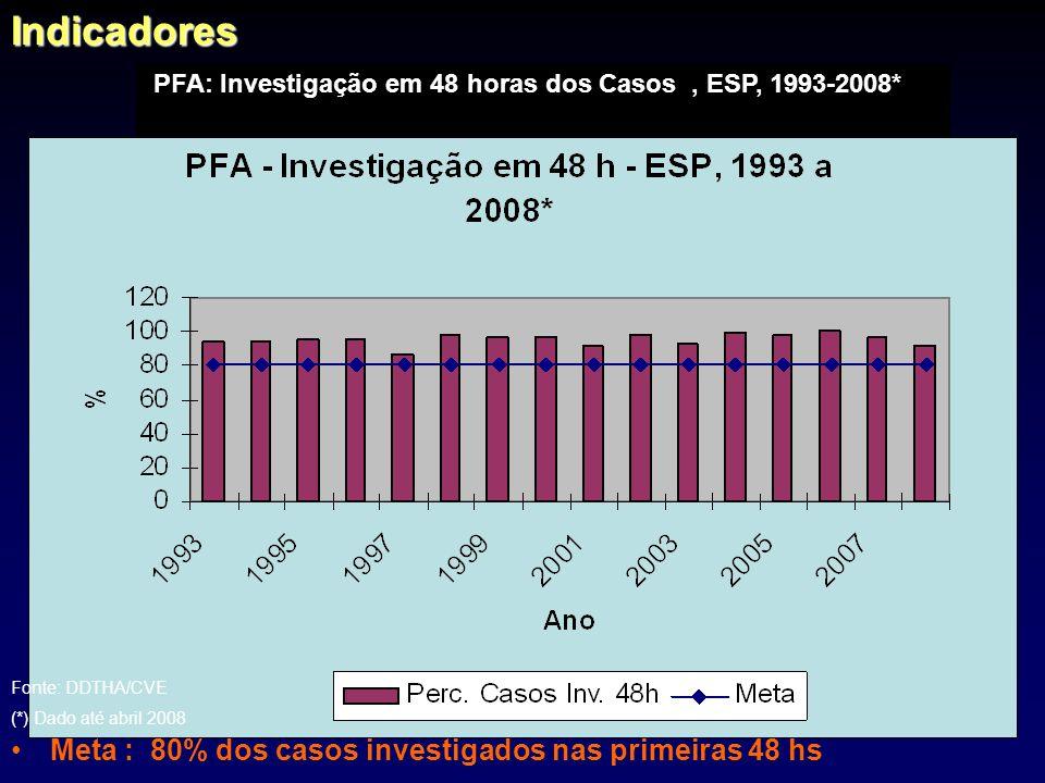 Investigação em 48 hs = no. de casos investigados em 48 hs x 100 no. de casos notificados de PFA Meta : 80% dos casos investigados nas primeiras 48 hs