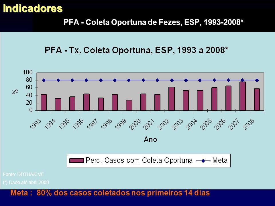 Diagnósticos dos Casos de PFA, ESP – 2007* CASOS NOTIFICADOS : 86 –Com diagnóstico Final: 75 (87,2%) –Não Informado: 11 (12,8%) 31 casos SGB AIH G04.9 – 78 casos AIH Fonte: DDTHA/CVE (*) 2007 = Dados preliminares