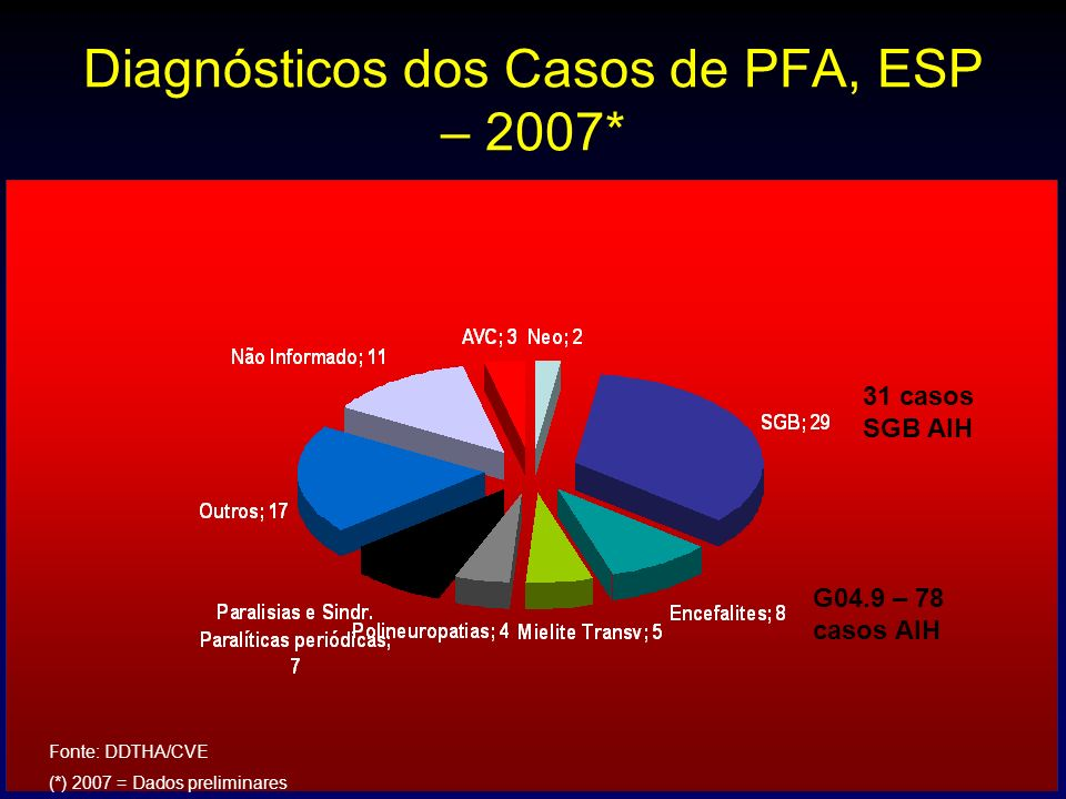 Diagnósticos dos Casos de PFA, ESP – 2007* CASOS NOTIFICADOS : 86 –Com diagnóstico Final: 75 (87,2%) –Não Informado: 11 (12,8%) 31 casos SGB AIH G04.9