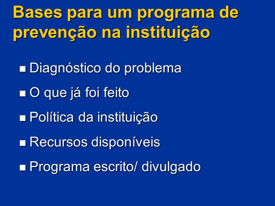 Bases para um programa de prevenção na instituição Diagnóstico do problema Diagnóstico do problema O que já foi feito O que já foi feito Política da i