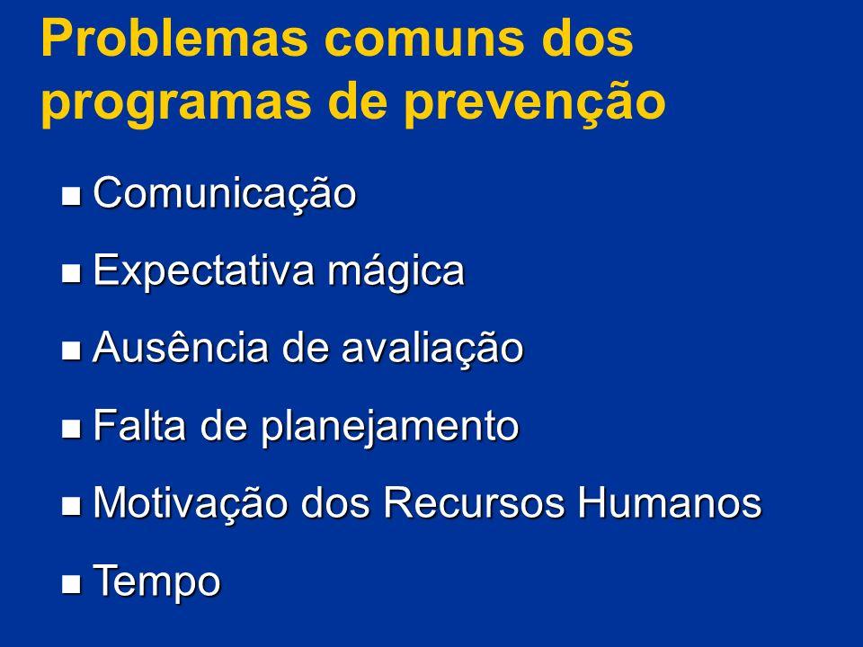 Problemas comuns dos programas de prevenção Comunicação Comunicação Expectativa mágica Expectativa mágica Ausência de avaliação Ausência de avaliação