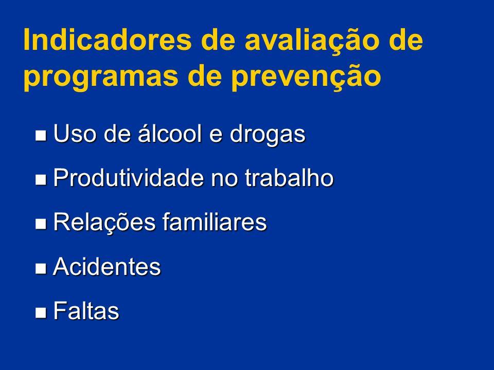 Indicadores de avaliação de programas de prevenção Uso de álcool e drogas Uso de álcool e drogas Produtividade no trabalho Produtividade no trabalho R