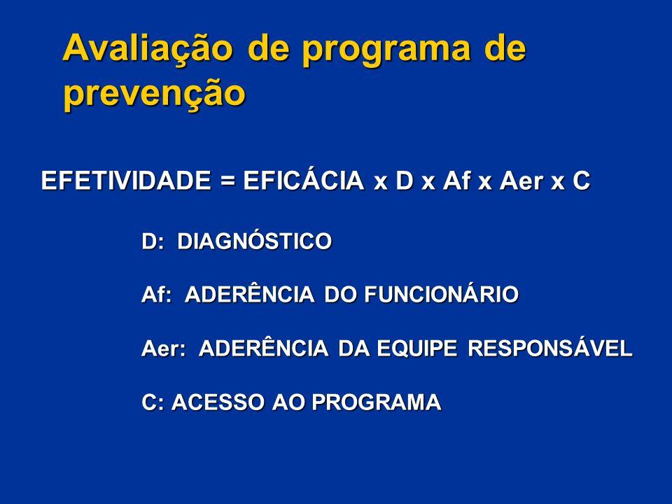 Avaliação de programa de prevenção EFETIVIDADE = EFICÁCIA x D x Af x Aer x C D: DIAGNÓSTICO Af: ADERÊNCIA DO FUNCIONÁRIO Aer: ADERÊNCIA DA EQUIPE RESP