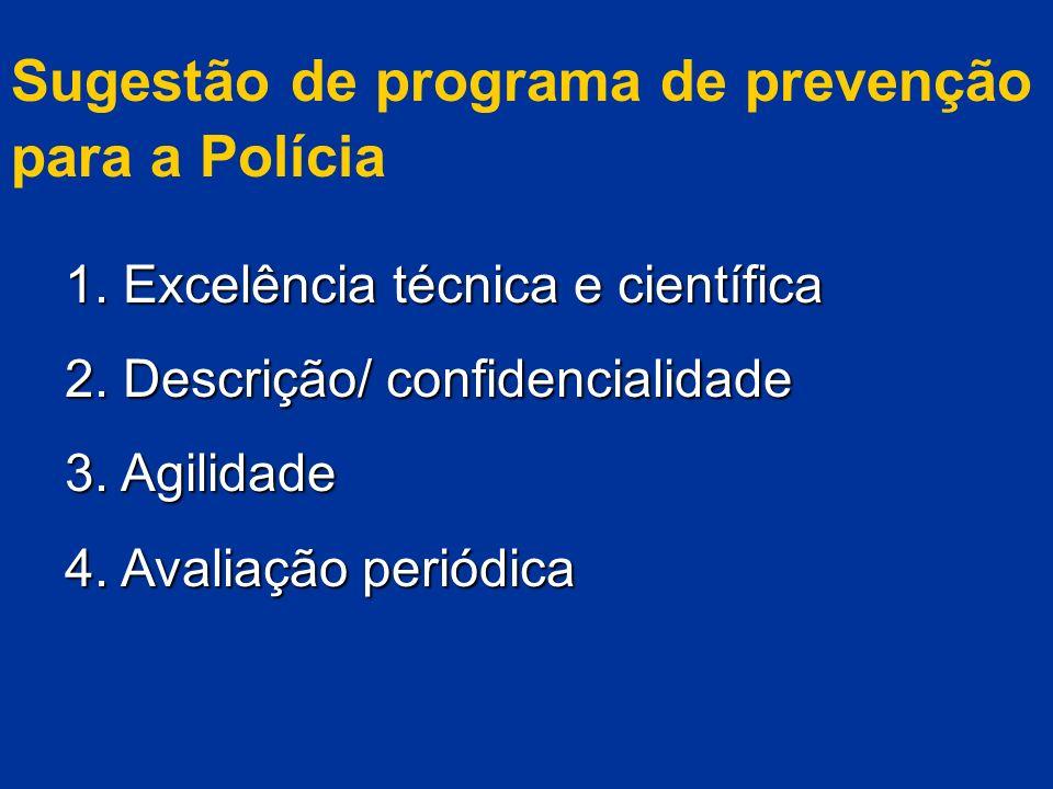 Sugestão de programa de prevenção para a Polícia 1. Excelência técnica e científica 2. Descrição/ confidencialidade 3. Agilidade 4. Avaliação periódic